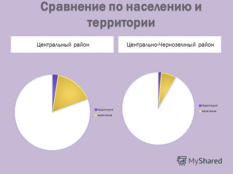 Сравнение по населению и территории Центральный районЦентрально-Черноземный район