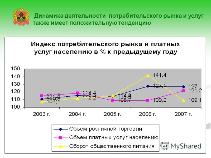 Динамика деятельности потребительского рынка и услуг также имеет положительную тенденцию