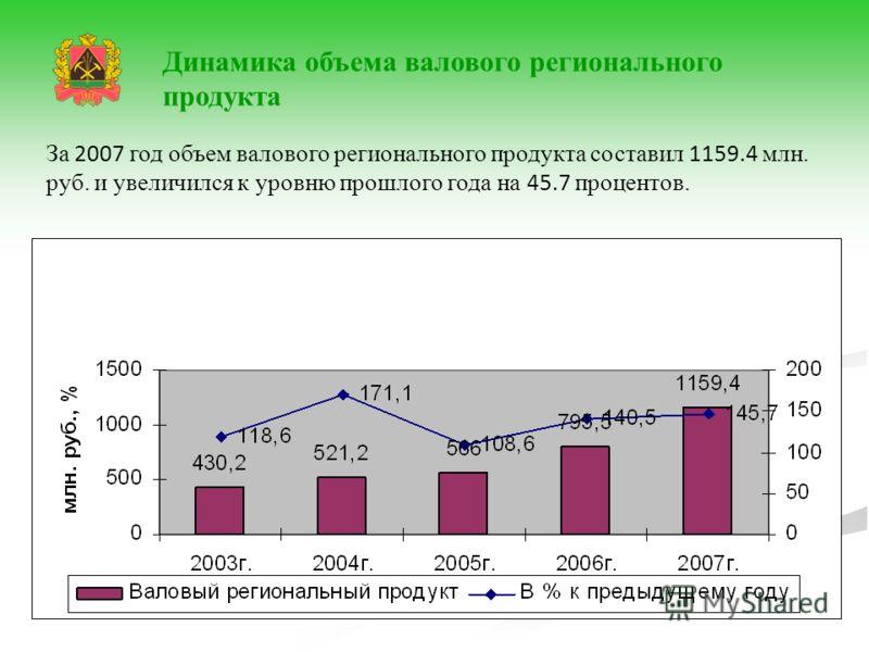 За 2007 год объем валового регионального продукта составил 1159.4 млн. руб. и увеличился к уровню прошлого года на 45.7 процентов. Динамика объема валового регионального продукта