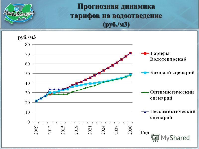 Прогнозная динамика тарифов на водоотведение (руб./м3)