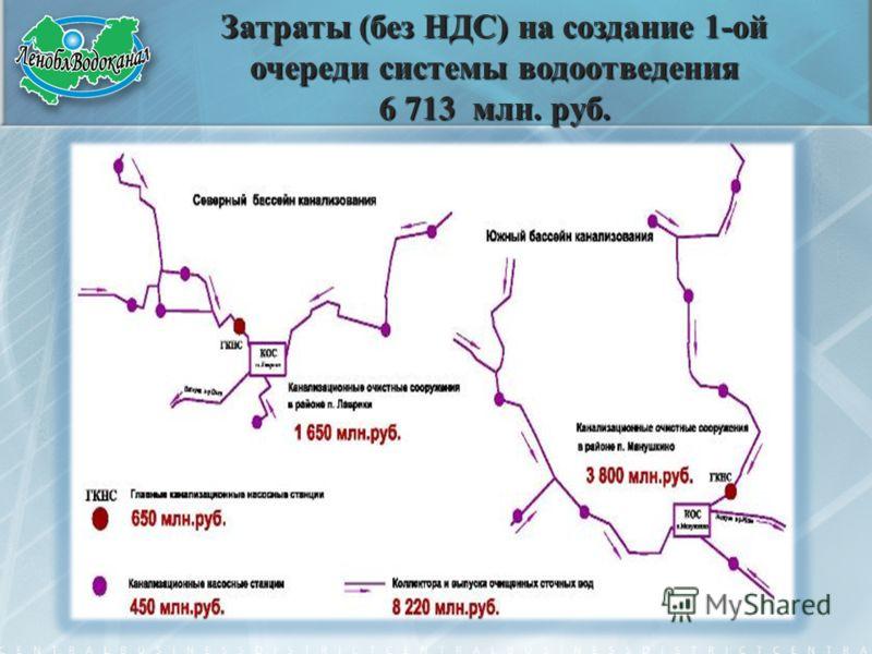 Затраты (без НДС) на создание 1-ой очереди системы водоотведения 6 713 млн. руб.
