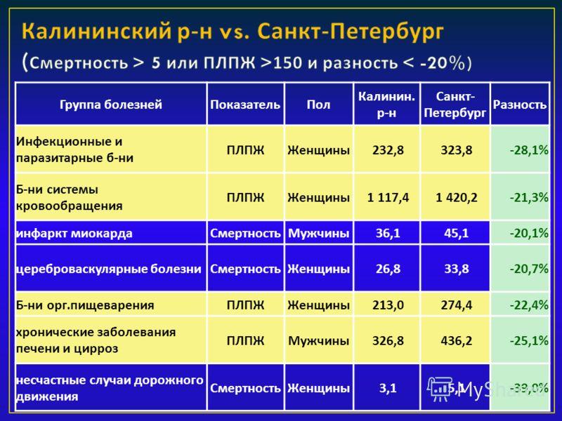 Группа болезнейПоказательПол Калинин. р-н Санкт- Петербург Разность Инфекционные и паразитарные б-ни ПЛПЖЖенщины 232,8 323,8-28,1% Б-ни системы кровообращения ПЛПЖЖенщины 1 117,4 1 420,2-21,3% инфаркт миокардаСмертностьМужчины 36,1 45,1-20,1% церебро
