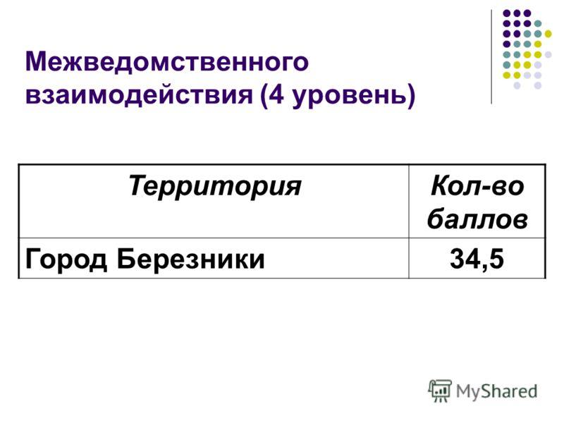 Межведомственного взаимодействия (4 уровень) ТерриторияКол-во баллов Город Березники34,5
