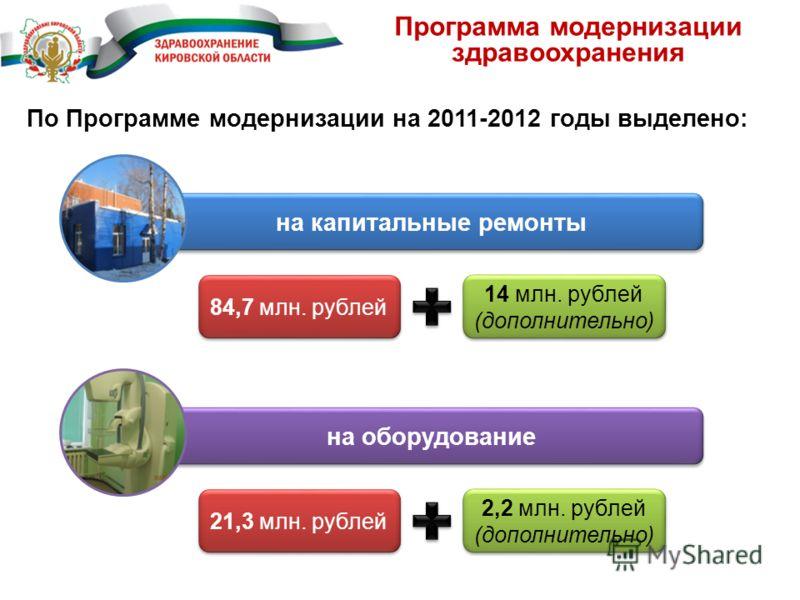 Программа модернизации здравоохранения По Программе модернизации на 2011-2012 годы выделено: на капитальные ремонты 84,7 млн. рублей 14 млн. рублей (дополнительно) на оборудование 21,3 млн. рублей 2,2 млн. рублей (дополнительно)