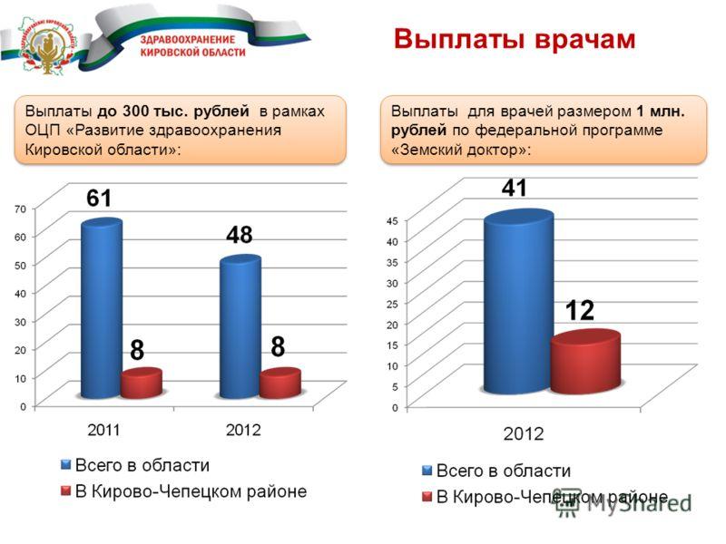 Выплаты врачам Выплаты до 300 тыс. рублей в рамках ОЦП «Развитие здравоохранения Кировской области»: Выплаты для врачей размером 1 млн. рублей по федеральной программе «Земский доктор»:
