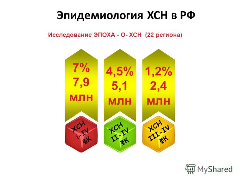 Эпидемиология ХСН в РФ 7% 7,9 млн 4,5% 5,1 млн 1,2% 2,4 млн ХСН i-IV ФК ХСН II-IV ФК ХСН III-IV ФК Исследование ЭПОХА - О- ХСН (22 региона)