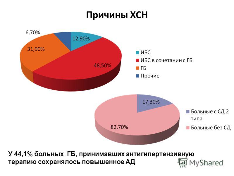 Причины ХСН У 44,1% больных ГБ, принимавших антигипертензивную терапию сохранялось повышенное АД