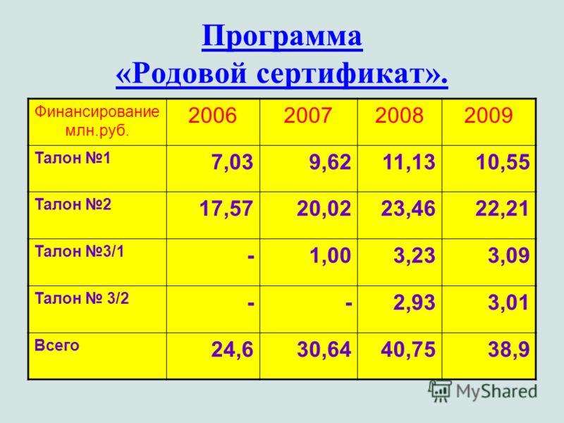 Программа «Родовой сертификат». Финансирование млн.руб. 2006200720082009 Талон 1 7,039,6211,1310,55 Талон 2 17,5720,0223,4622,21 Талон 3/1 -1,003,233,09 Талон 3/2 --2,933,01 Всего 24,630,6440,7538,9