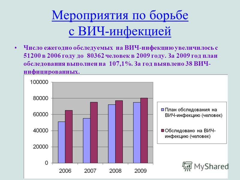 Мероприятия по борьбе с ВИЧ-инфекцией Число ежегодно обследуемых на ВИЧ-инфекцию увеличилось с 51200 в 2006 году до 80362 человек в 2009 году. За 2009 год план обследования выполнен на 107,1%. За год выявлено 38 ВИЧ- инфицированных.