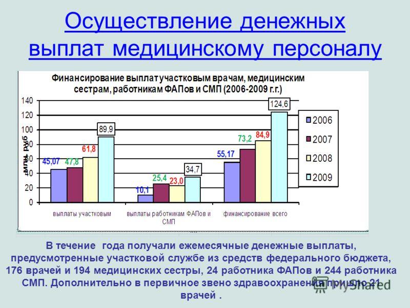 Осуществление денежных выплат медицинскому персоналу В течение года получали ежемесячные денежные выплаты, предусмотренные участковой службе из средств федерального бюджета, 176 врачей и 194 медицинских сестры, 24 работника ФАПов и 244 работника СМП.