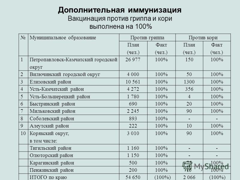 Дополнительная иммунизация Вакцинация против гриппа и кори выполнена на 100% Муниципальное образованиеПротив гриппаПротив кори План (чел.) Факт (чел.) План (чел.) Факт (чел.) 1 Петропавловск-Камчатский городской округ 26 977100%150100% 2Вилючинский г