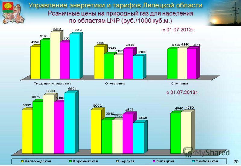 20 Розничные цены на природный газ для населения по областям ЦЧР (руб./1000 куб.м.) с 01.07.2012г: с 01.07.2013г: