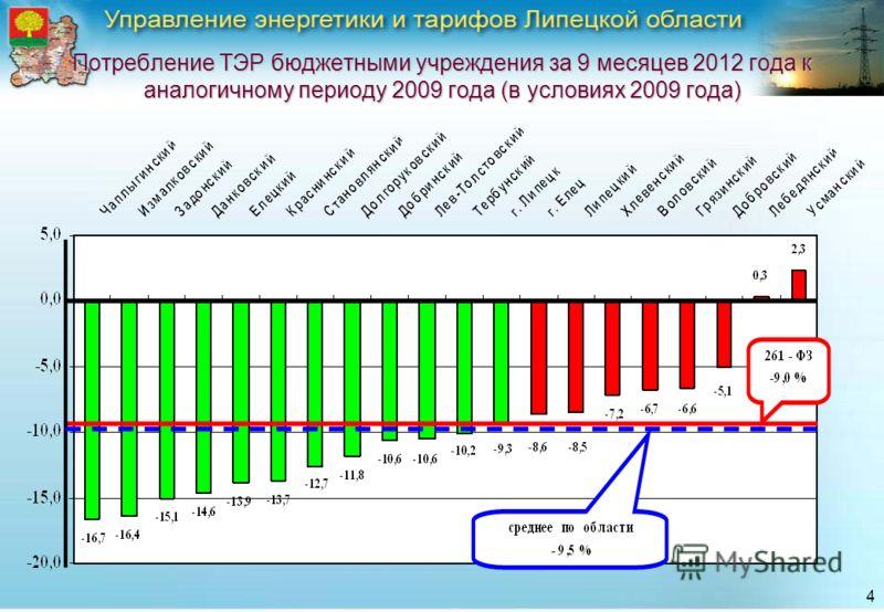 4 Потребление ТЭР бюджетными учреждения за 9 месяцев 2012 года к аналогичному периоду 2009 года (в условиях 2009 года)