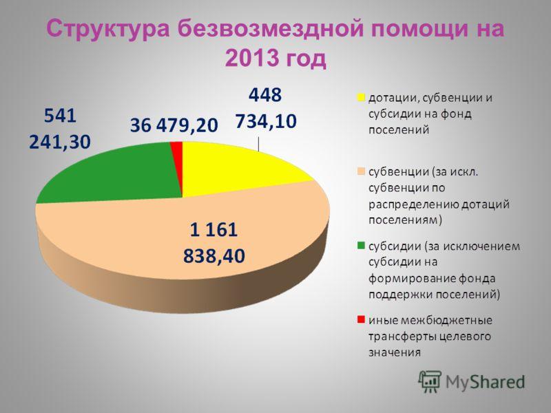 Структура безвозмездной помощи на 2013 год