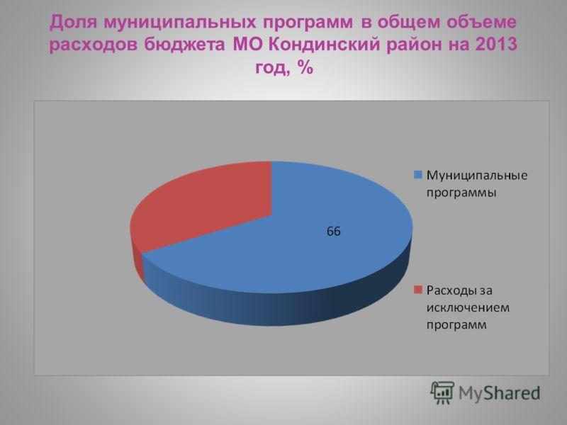 Доля муниципальных программ в общем объеме расходов бюджета МО Кондинский район на 2013 год, %