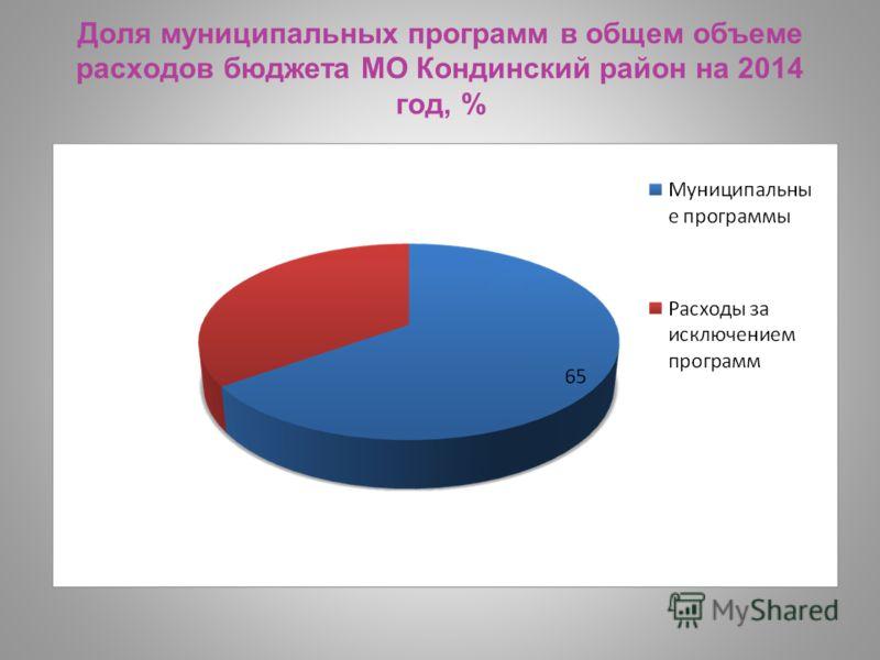 Доля муниципальных программ в общем объеме расходов бюджета МО Кондинский район на 2014 год, %