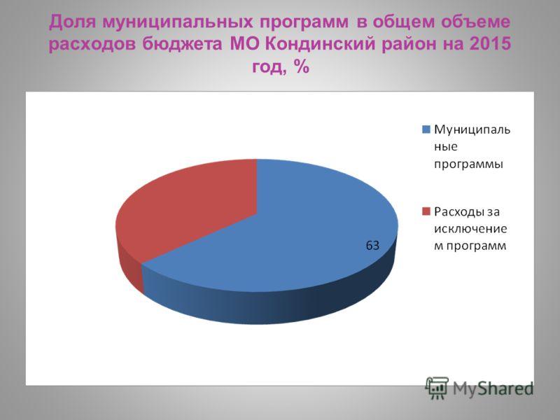 Доля муниципальных программ в общем объеме расходов бюджета МО Кондинский район на 2015 год, %