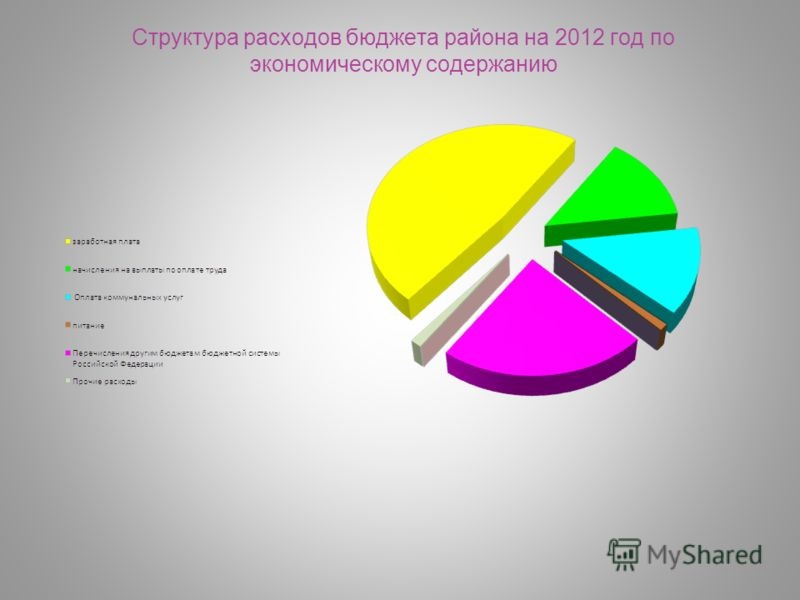 Структура расходов бюджета района на 2012 год по экономическому содержанию