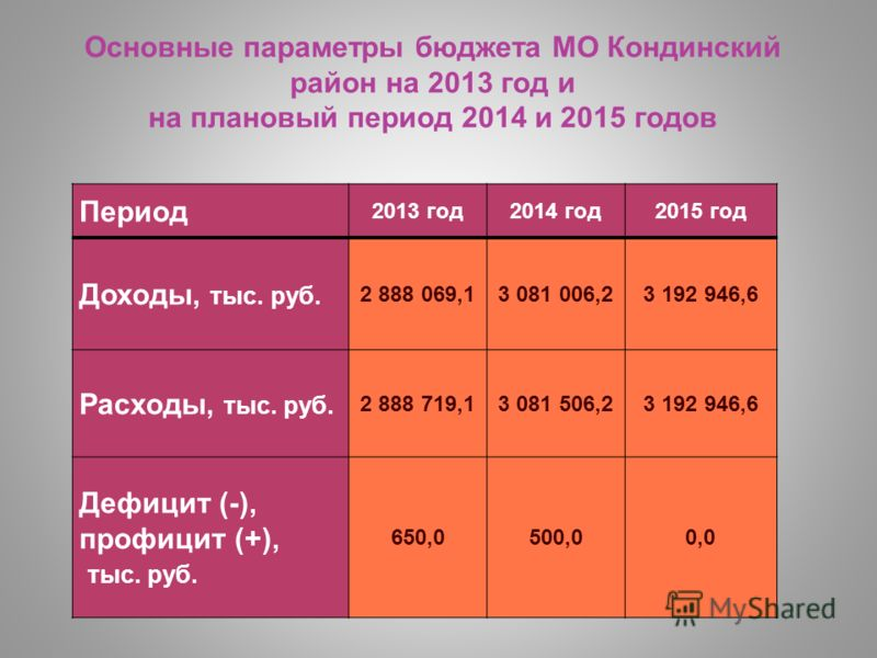 Основные параметры бюджета МО Кондинский район на 2013 год и на плановый период 2014 и 2015 годов Период 2013 год2014 год2015 год Доходы, тыс. руб. 2 888 069,13 081 006,23 192 946,6 Расходы, тыс. руб. 2 888 719,13 081 506,23 192 946,6 Дефицит (-), пр