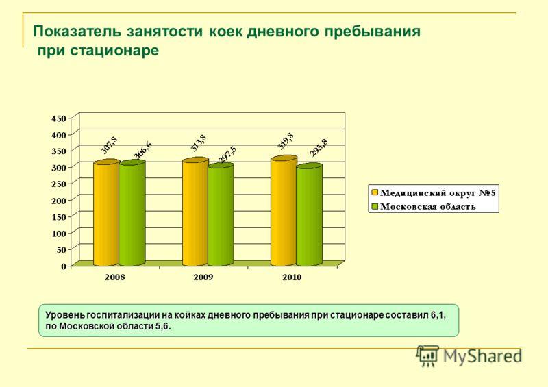 Показатель занятости коек дневного пребывания при стационаре Уровень госпитализации на койках дневного пребывания при стационаре составил 6,1, по Московской области 5,6.