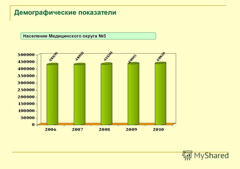 Демографические показатели Население Медицинского округа 5