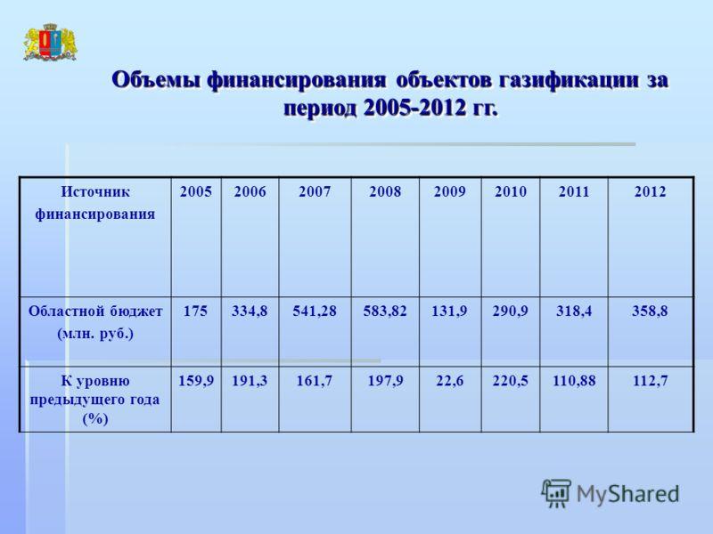 Объемы финансирования объектов газификации за период 2005-2012 гг. Источник финансирования 20052006200720082009201020112012 Областной бюджет (млн. руб.) 175334,8541,28583,82131,9290,9318,4358,8 К уровню предыдущего года (%) 159,9191,3161,7197,922,622