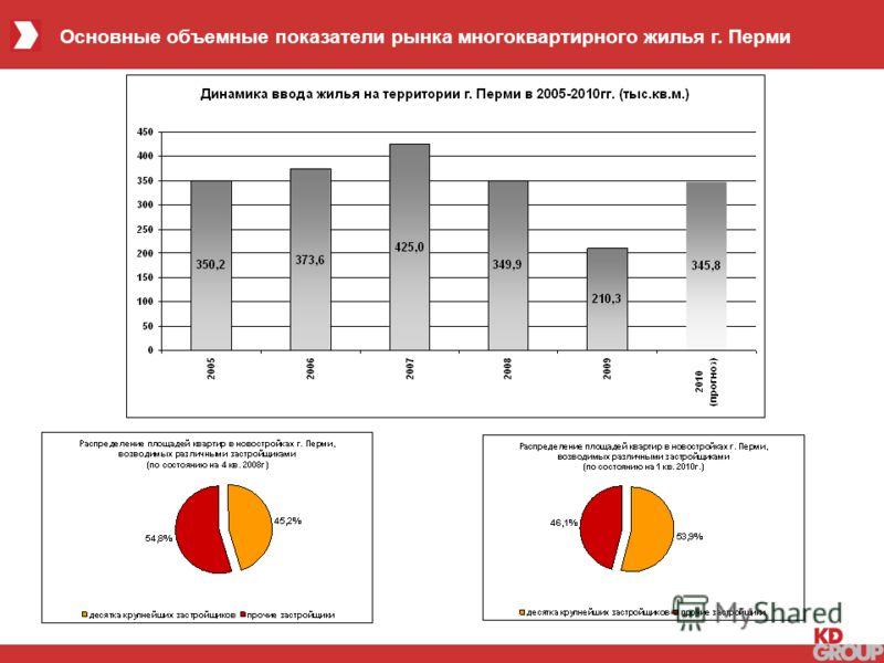 4 Основные объемные показатели рынка многоквартирного жилья г. Перми