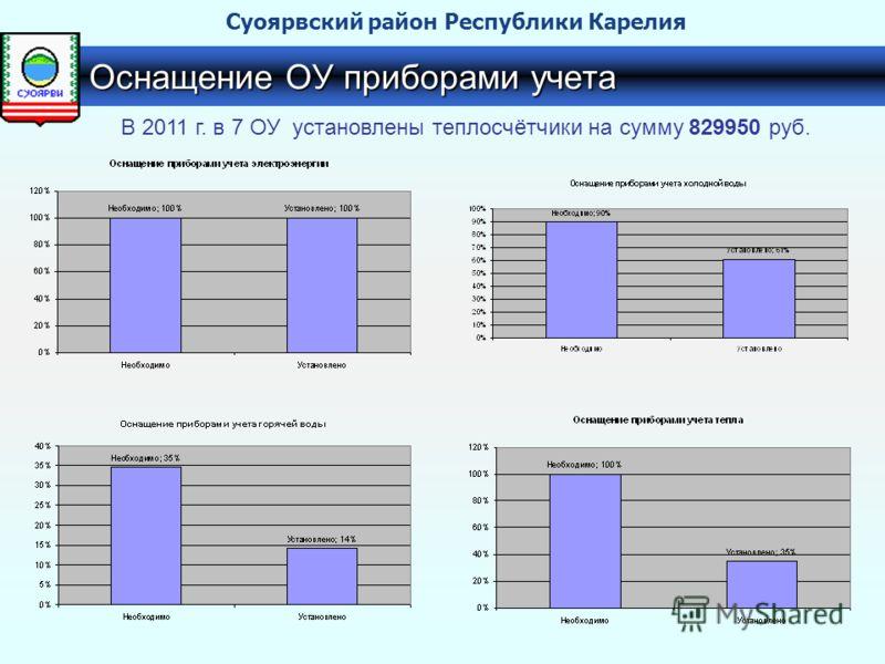 Оснащение ОУ приборами учета В 2011 г. в 7 ОУ установлены теплосчётчики на сумму 829950 руб. Суоярвский район Республики Карелия