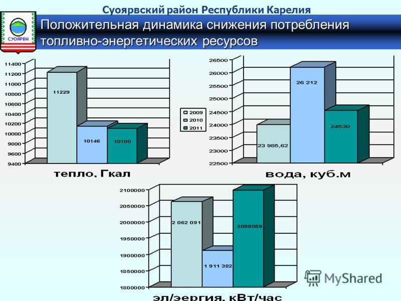 Положительная динамика снижения потребления топливно-энергетических ресурсов Суоярвский район Республики Карелия