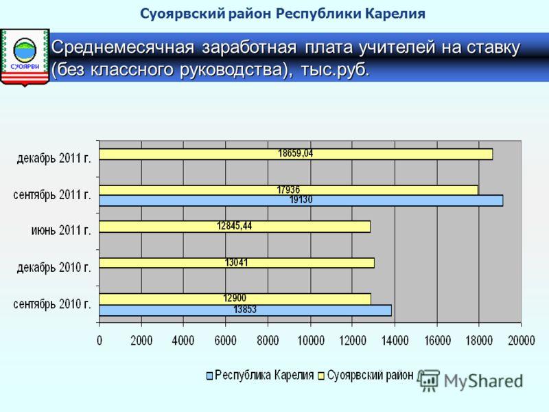 Среднемесячная заработная плата учителей на ставку (без классного руководства), тыс.руб. Суоярвский район Республики Карелия