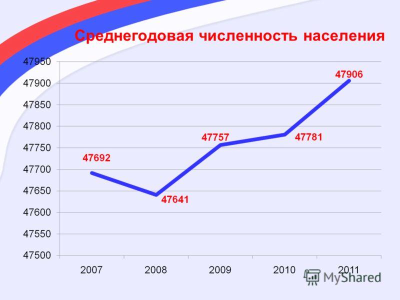 Среднегодовая численность населения