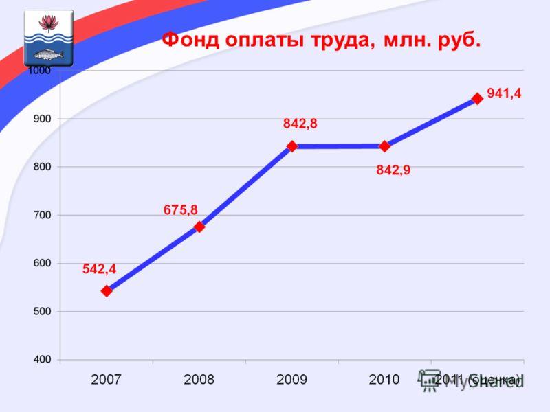 Фонд оплаты труда, млн. руб.
