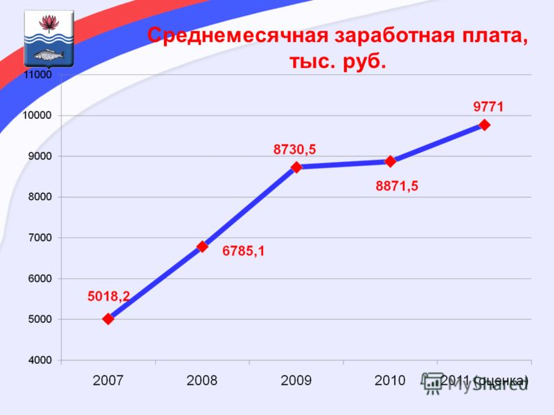Среднемесячная заработная плата, тыс. руб.