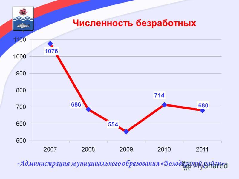-Администрация муниципального образования «Володарский район»- Численность безработных