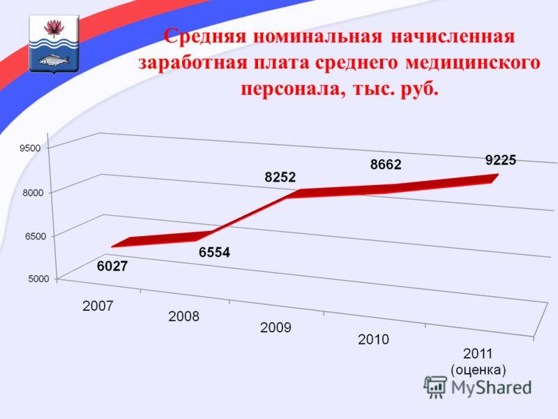 Средняя номинальная начисленная заработная плата среднего медицинского персонала, тыс. руб.