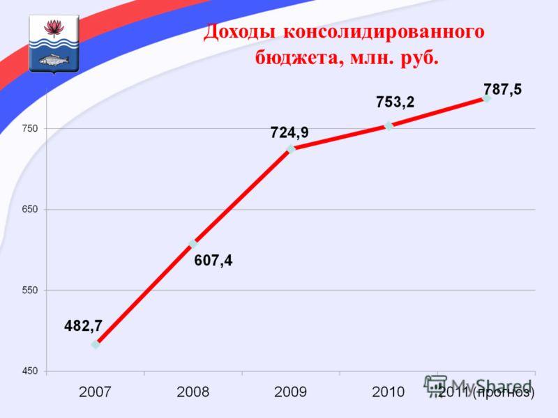 Доходы консолидированного бюджета, млн. руб.