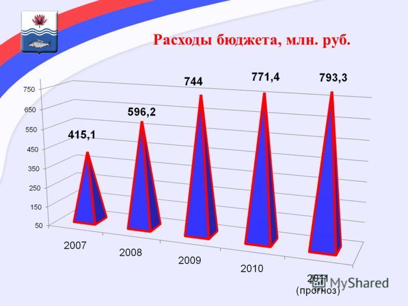 Расходы бюджета, млн. руб.
