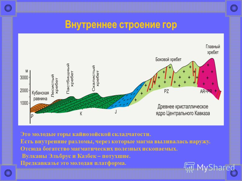 Внутреннее строение гор Это молодые горы кайнозойской складчатости. Есть внутренние разломы, через которые магма выливалась наружу. Отсюда богатство магматических полезных ископаемых. Вулканы Эльбрус и Казбек – потухшие. Предкавказье это молодая плат