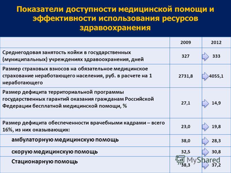 40 Показатели доступности медицинской помощи и эффективности использования ресурсов здравоохранения 20092012 Среднегодовая занятость койки в государственных (муниципальных) учреждениях здравоохранения, дней 327333 Размер страховых взносов на обязател
