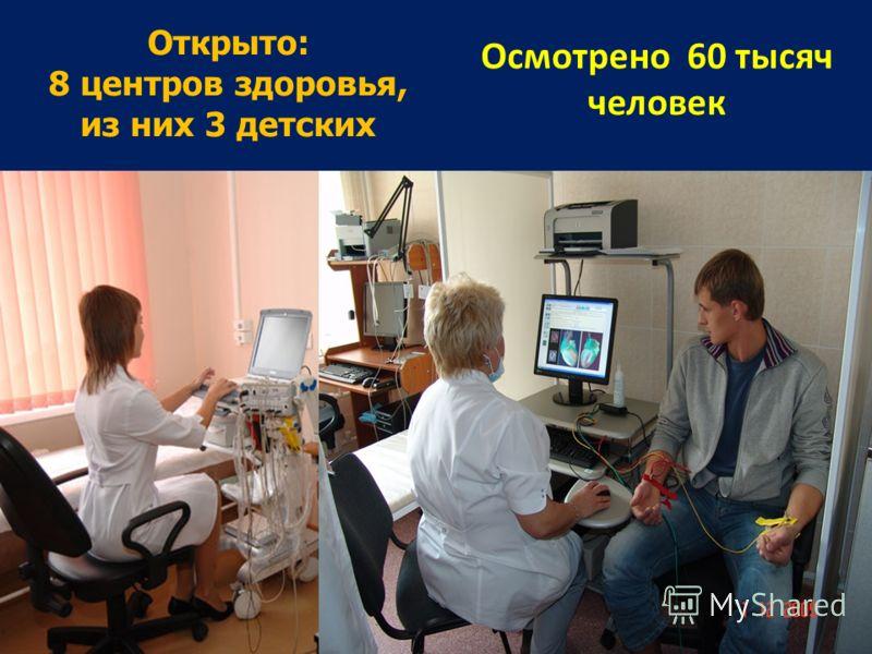Открыто: 8 центров здоровья, из них 3 детских Осмотрено 60 тысяч человек