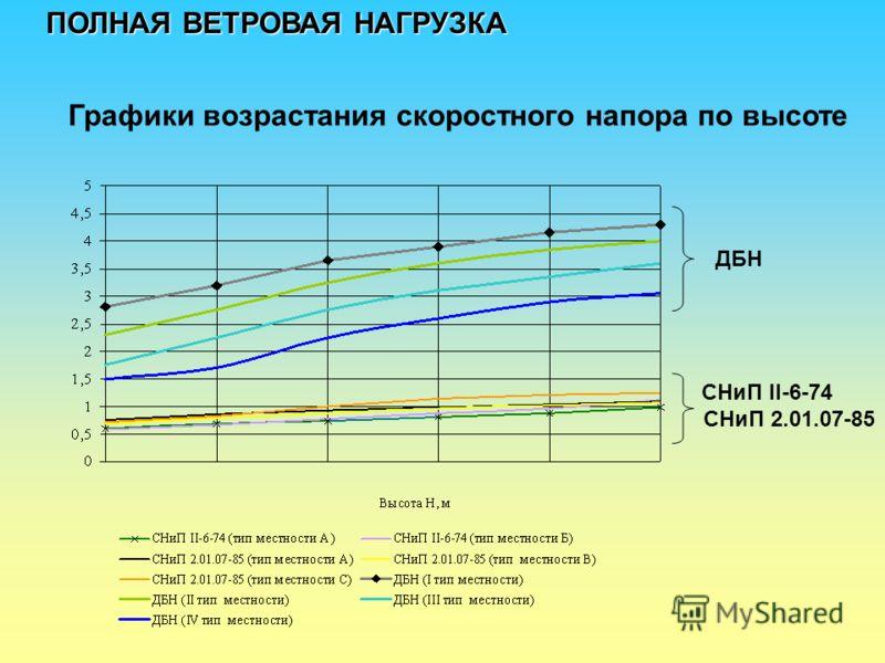 Графики возрастания скоростного напора по высоте ДБН СНиП II-6-74 СНиП 2.01.07-85 ПОЛНАЯ ВЕТРОВАЯ НАГРУЗКА
