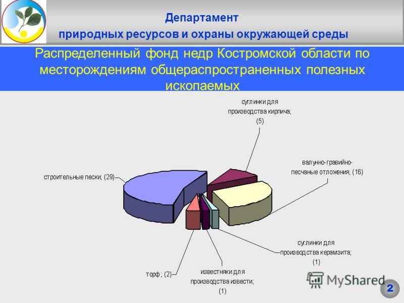 Департамент природных ресурсов и охраны окружающей среды Заголовок Распределенный фонд недр Костромской области по месторождениям общераспространенных полезных ископаемых 2