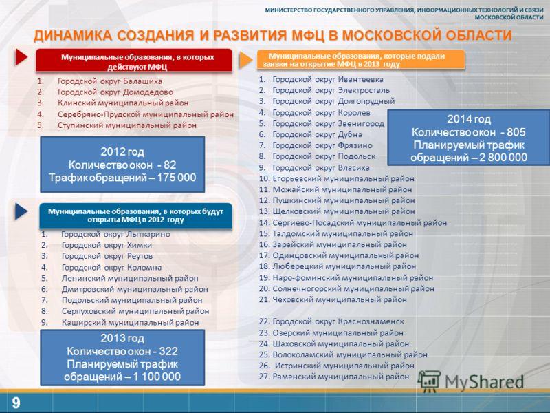 ДИНАМИКА СОЗДАНИЯ И РАЗВИТИЯ МФЦ В МОСКОВСКОЙ ОБЛАСТИ Муниципальные образования, в которых будут открыты МФЦ в 2012 году Муниципальные образования, которые подали заявки на открытие МФЦ в 2013 году Муниципальные образования, в которых действуют МФЦ 1