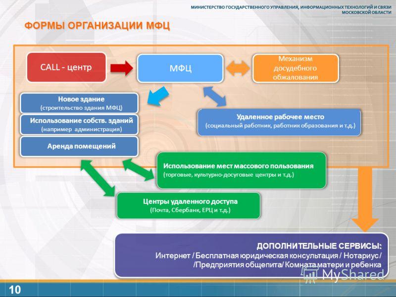 юридические консультации форма организации
