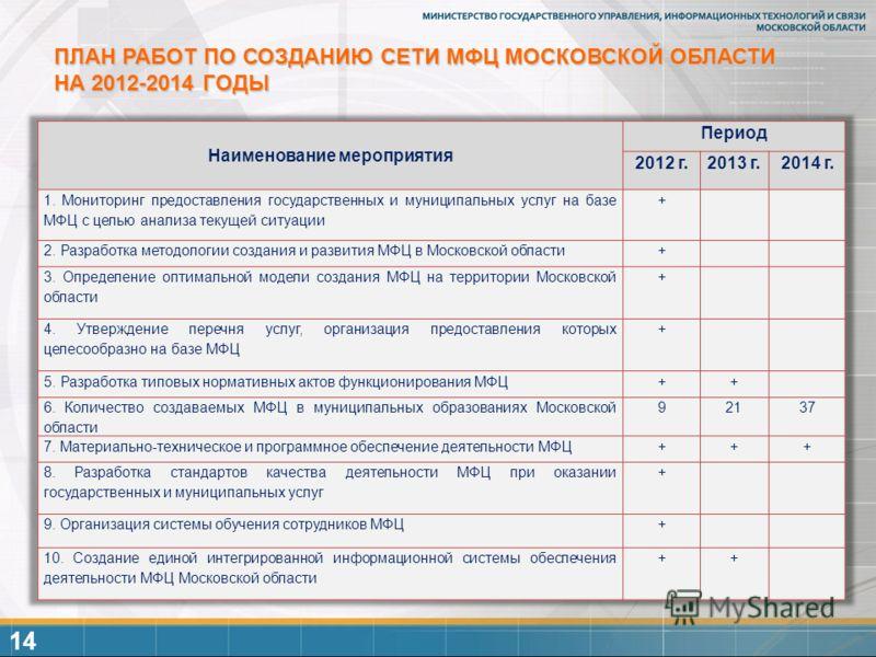 ПЛАН РАБОТ ПО СОЗДАНИЮ СЕТИ МФЦ МОСКОВСКОЙ ОБЛАСТИ НА 2012-2014 ГОДЫ 14
