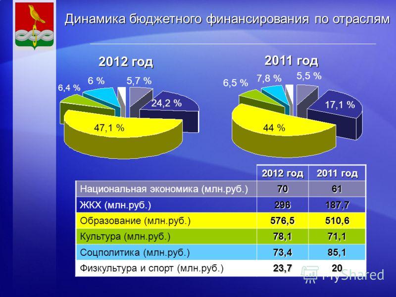 2012 год 2011 год Национальная экономика (млн.руб.)7061 ЖКХ (млн.руб.)296187,7 Образование (млн.руб.)576,5510,6 Культура (млн.руб.)78,171,1 Соцполитика (млн.руб.)73,485,1 Физкультура и спорт (млн.руб.)23,720 2012 год 2011 год 44 % 6,5 % 7,8 % 5,5 % 1