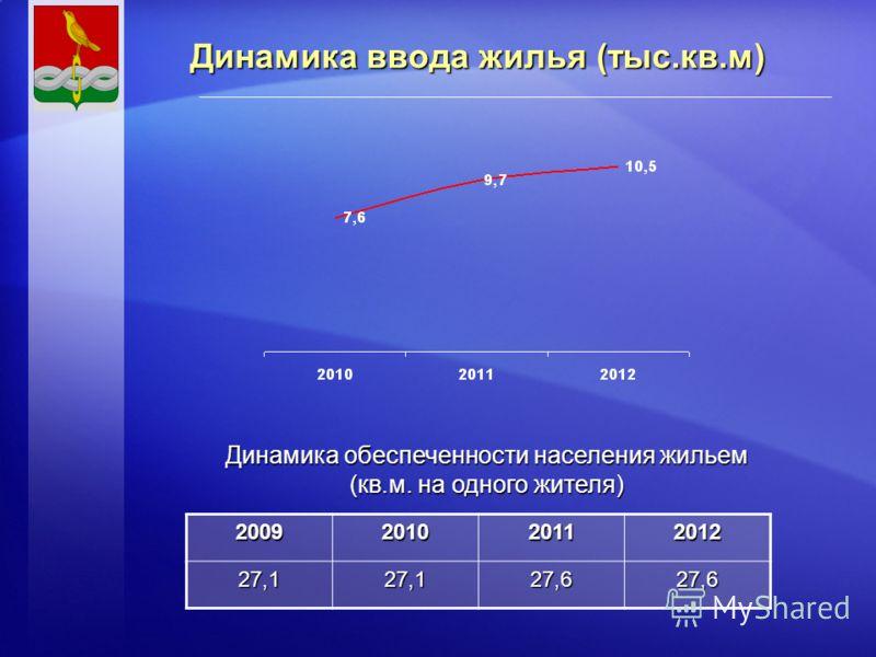 Динамика ввода жилья (тыс.кв.м) Динамика обеспеченности населения жильем (кв.м. на одного жителя) 200920102011201227,127,127,627,6