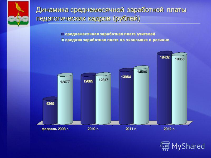 Динамика среднемесячной заработной платы педагогических кадров (рублей)