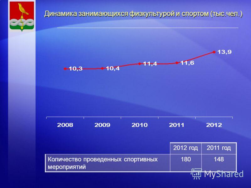 Динамика занимающихся физкультурой и спортом (тыс.чел.) 2012 год2011 год Количество проведенных спортивных мероприятий 180148