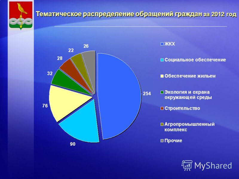 Тематическое распределение обращений граждан за 2012 год